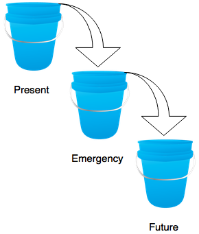 Three Buckets Diagram